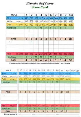 hiawatha scorecard